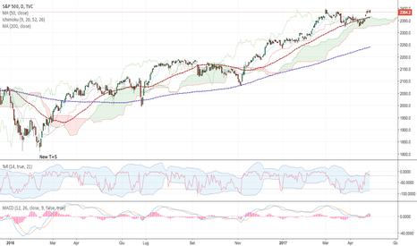SPX: S&P 500 - work in progress