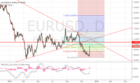 EURUSD: good position at 1.110-1.117