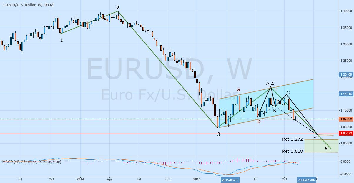 Update EURUSD Analysis Elliot Wave Weekly Time