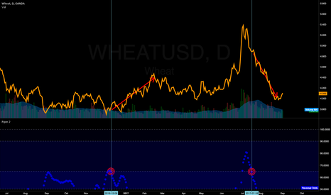 WHEATUSD: How I do trade; my entire trading know-how.