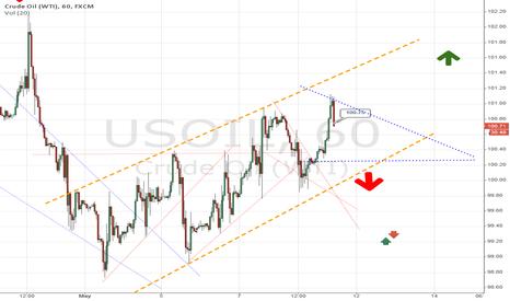 USOIL: USOIL Descending Triangle