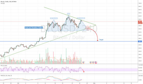 BTCUSD: BTC - Possible Head and Shoulders Pattern Forming