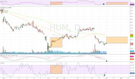 HUM: HUM repeating bottoming pattern