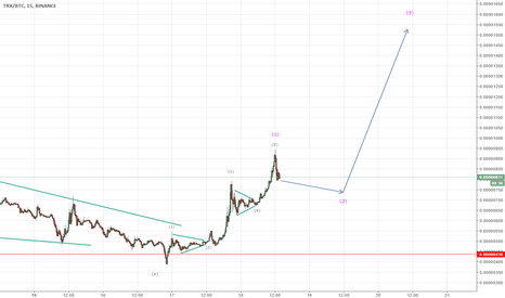 TRXBTC: Tron possible small correction and rise