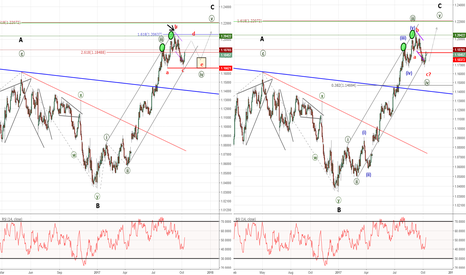 EURUSD: Elliott Wave Impulse Nears End of 4th Wave