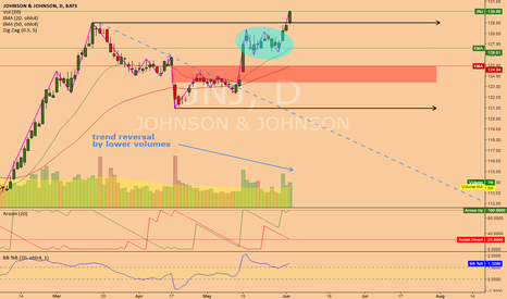 JNJ: JNJ (1D) @ best conservative dow setup this summer! 140$ & more?