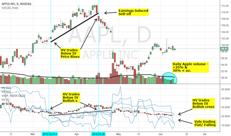 AAPL: APPLE: BULLISH VOL CROSS AND SUPPLY SIDE; BUT DEMAND DEFICIENCY