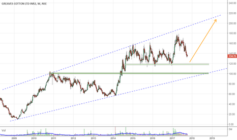 GREAVESCOT: Entry near 12x for Tgt 200