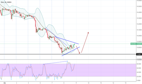 XAGUSD: UP trend ? Correct me if i'm wrong.