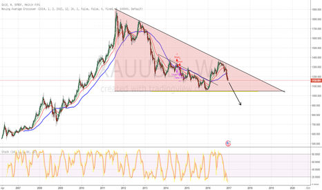XAUUSD: DESCENDING TRIANGLE GOLD