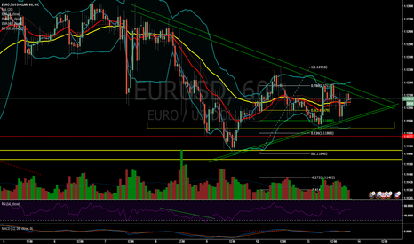 EURUSD: EURUSD 1h define triangulo, long o short?