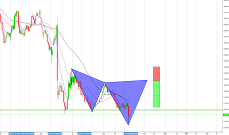 GBPJPY: Potential cypher if it goes through as planned