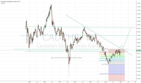 CADCHF: CAD/CHF LONG