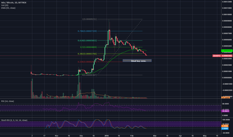 ADABTC: Lets Take a Lesson From the Past.