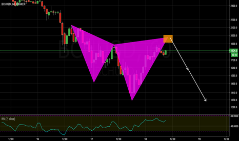BCHUSD: bearish cypher pattern
