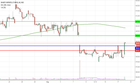 INFRATEL: breakout from shot term resistance
