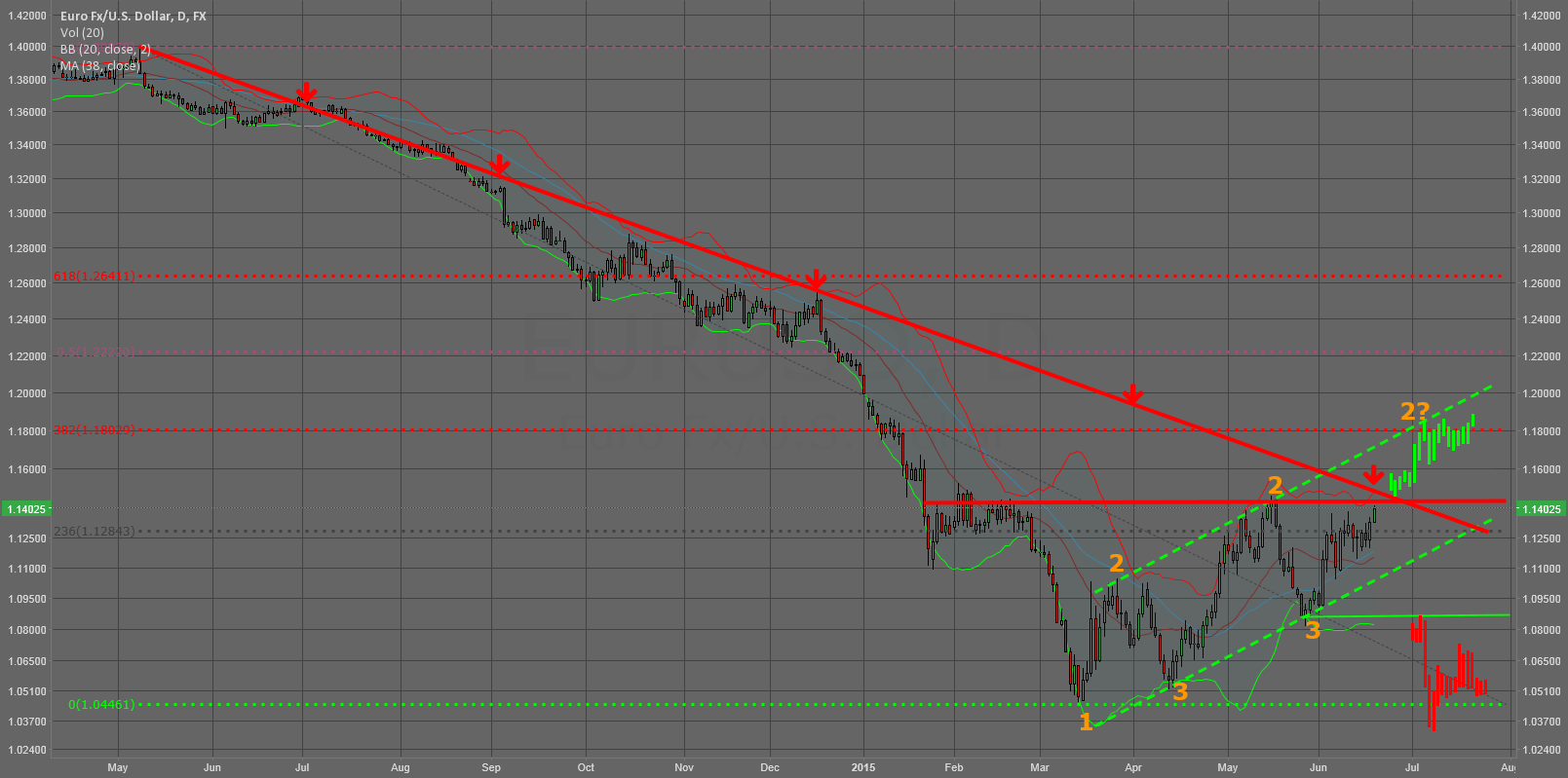 Will eurusd break the resistance @ 1,1445?