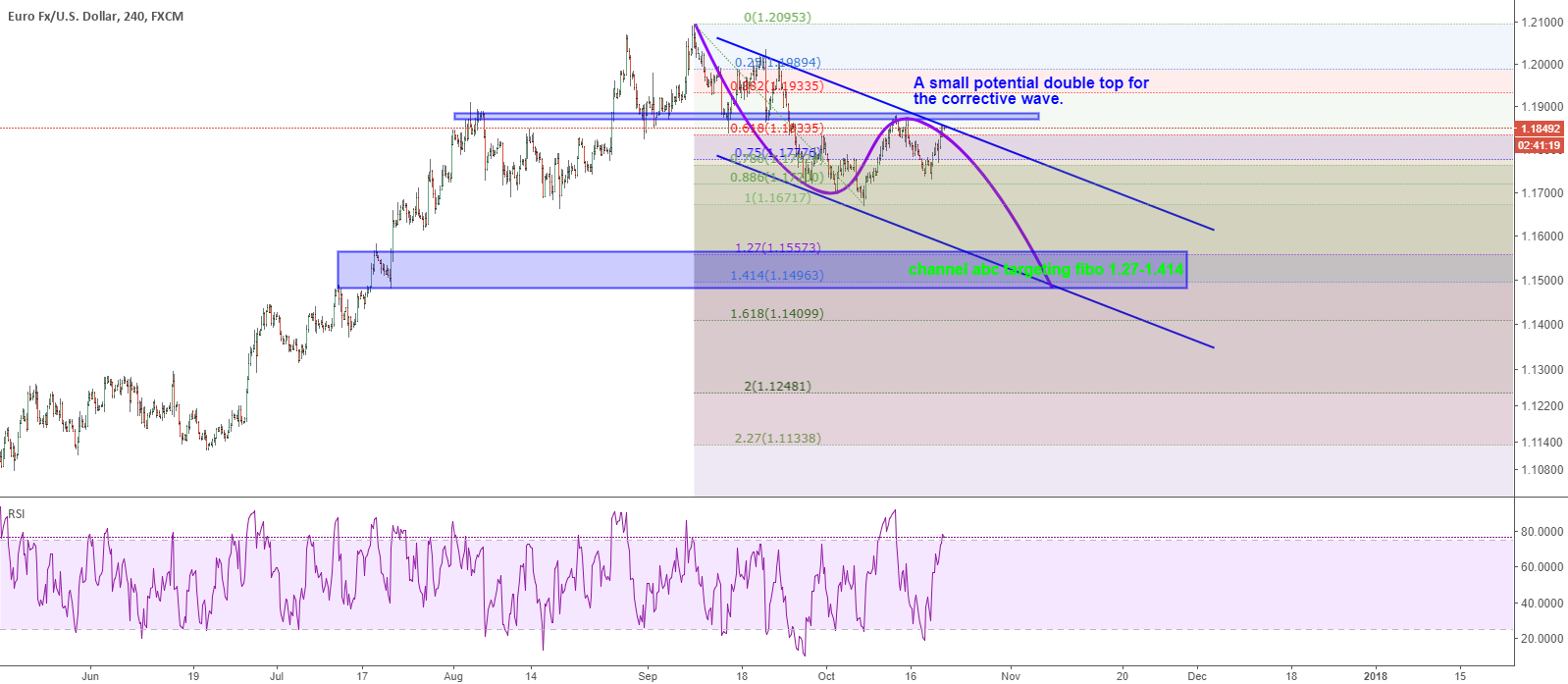 EURUSD: waiting for bear on the potential small double top