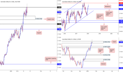 AUDUSD: AUD/USD picture going into employment data...