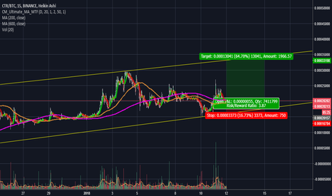 CTRBTC: CTR 15min Short Channel Trade. 60% gain with a small risk.