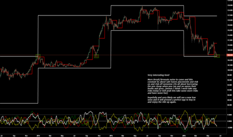 USDJPY: I like what I see but I would love a better price still
