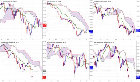 CADJPY: Yen Strength Trading