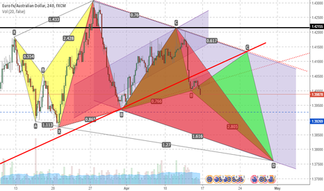 EURAUD: EURAUD in descending Channel forming Harmonic Patterns