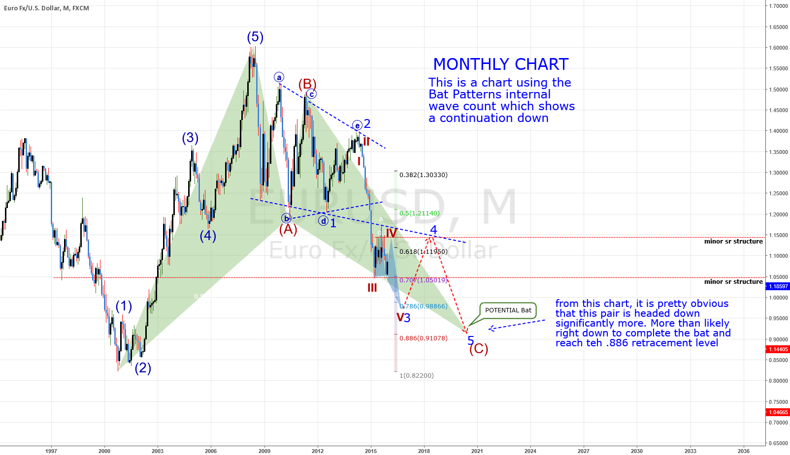 MONTHLY Chart: EURUSD: Bat Pattern Internal Wave Count