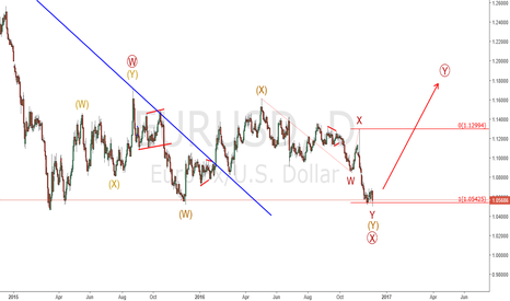 EURUSD: Eur/Usd : Still Bullish