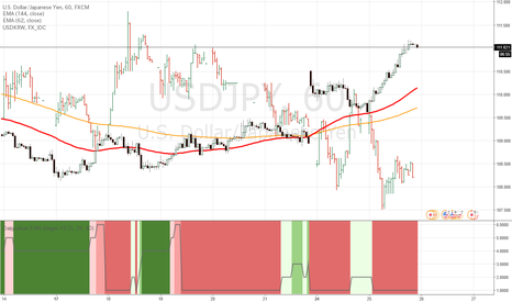 USDJPY: 相変わらずドル円とドルウォンは逆相関