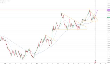 EURGBP: Achat EUR/GBP