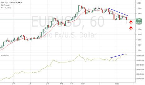EURUSD: Divergencia AD