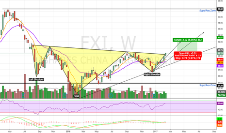 FXI: Bullish Reversal Pattern