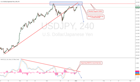 USDJPY: USD/JPY thoughts