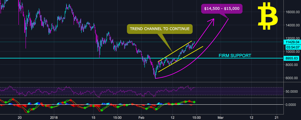 BITCOIN BTC to continue to $15,000 SHORT TERM (LOW RISK)