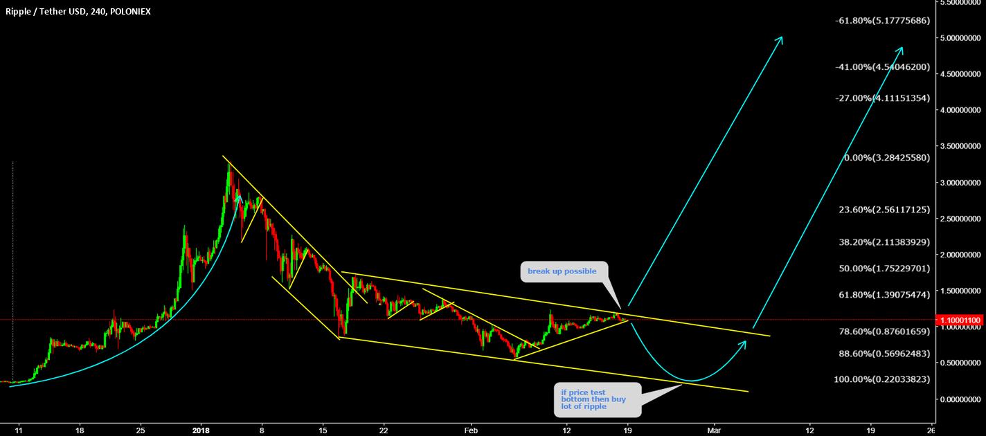 XRPUSDT Buy Buy Buy the ripple at bottom