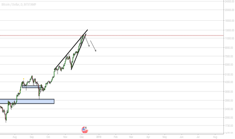 BTCUSD: BTCUSD - RISING WEDGE | SHORT