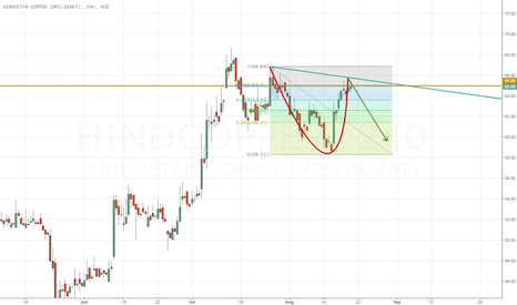 HINDCOPPER: HINDCOPPER to FALL - RESULTS COMING UP