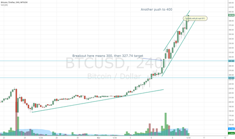 BTCUSD: Shopify takes it to the sky! What now?