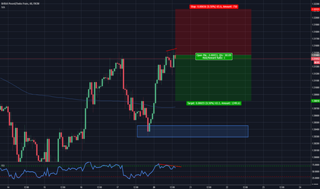 GBPCHF: True Divergence in GBPCHF
