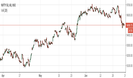 NIFTY: This is tradingview chart regarding monthly report