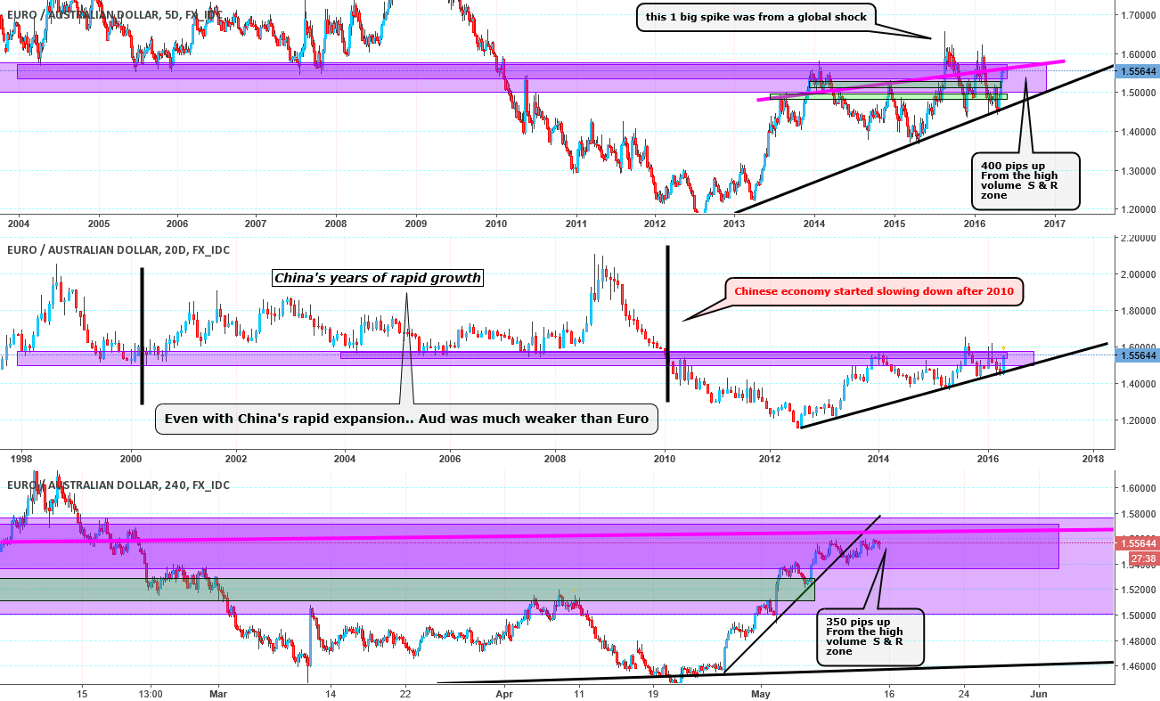 EurAud to go back above the early 2000's ..?  Extra chart & More