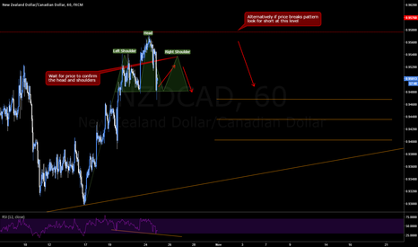 NZDCAD: NZDCAD Head & Shoulders