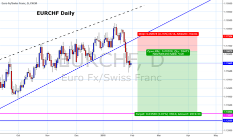 EURCHF: Selling into rallies in EURCHF with a possible top in place