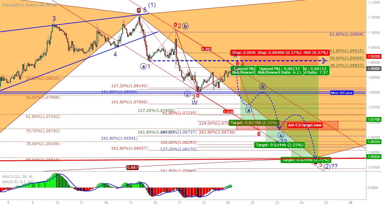 EUR/USD: Possible path further down