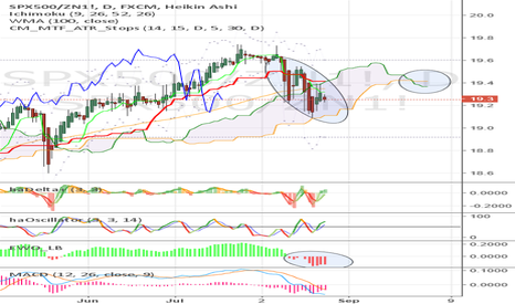 SPX500/ZN1!: #SPX / $ZN relative strength: indication for more risk off?