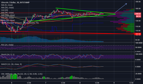 LTCUSD: $180 will be tested IF we breakout of this symmetrical triangle!