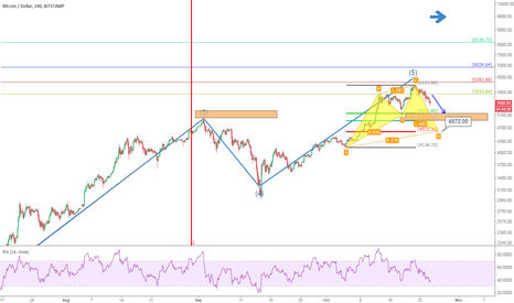 BTCUSD: BTCUSD: The 5th Wave May Ending, Important levels to Watch