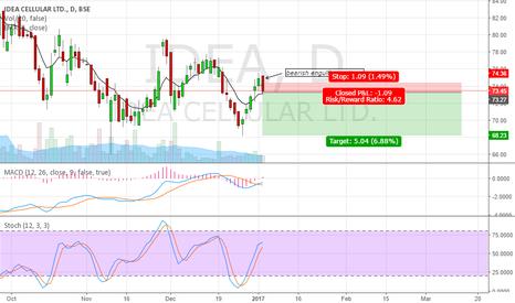 IDEA: short the stock