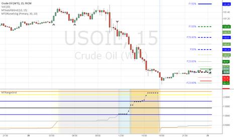 USOIL: OIL long open range breakout